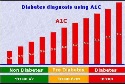diabetes-a1c-levels-chart_294901