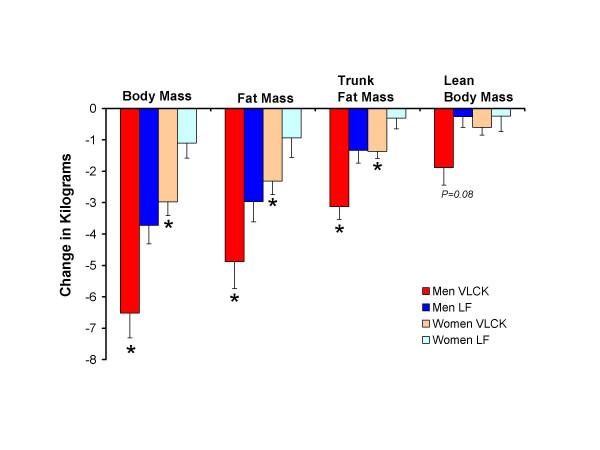 דיאטה נטולת פחמימות